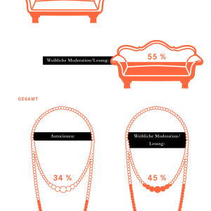 Infografiken - Tanja Kischel - Grafik und Illustration